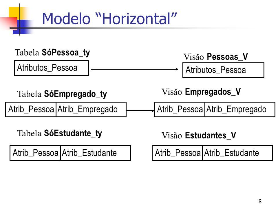 8 Modelo Horizontal Atributos_Pessoa Visão Pessoas_V Visão Empregados_V Visão Estudantes_V Tabela SóPessoa_ty Atrib_Pessoa Atrib_Empregado Tabela SóEm