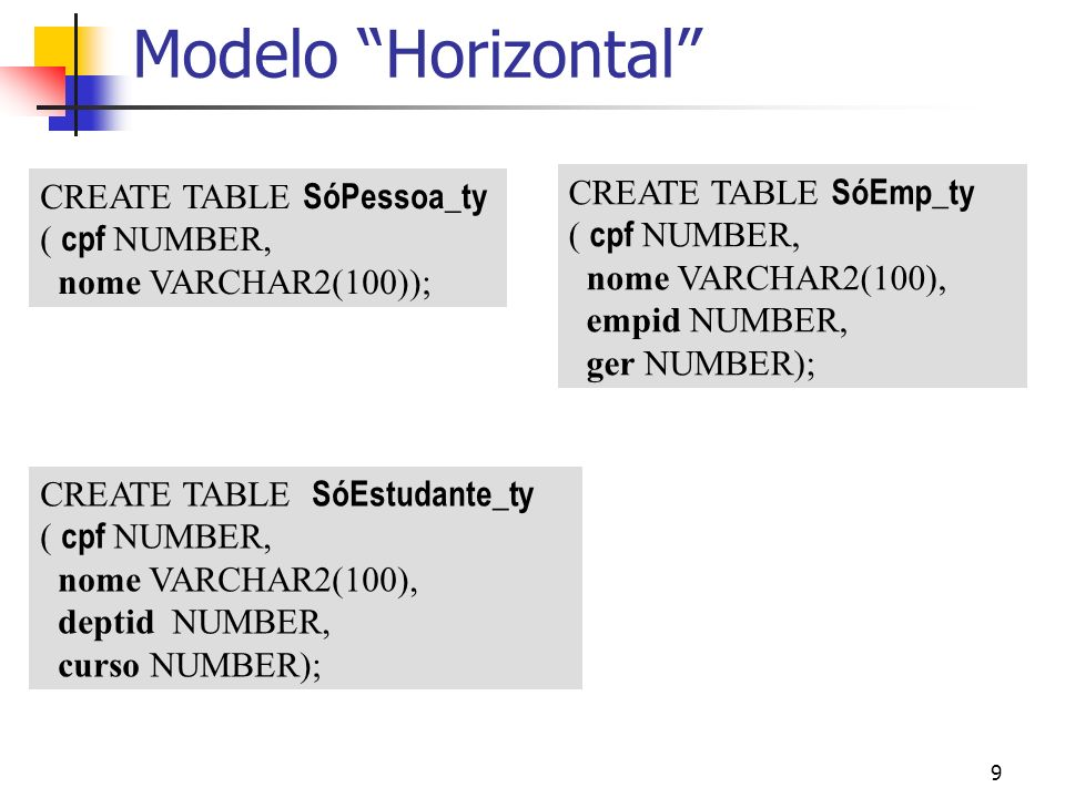 9 Modelo Horizontal CREATE TABLE SóPessoa_ty ( cpf NUMBER, nome VARCHAR2(100)); CREATE TABLE SóEstudante_ty ( cpf NUMBER, nome VARCHAR2(100), deptid N