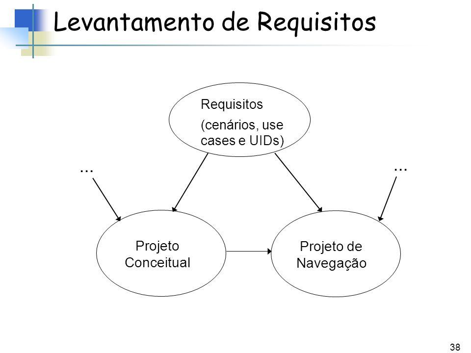 38 Levantamento de Requisitos Requisitos (cenários, use cases e UIDs)... Projeto Conceitual Projeto de Navegação...