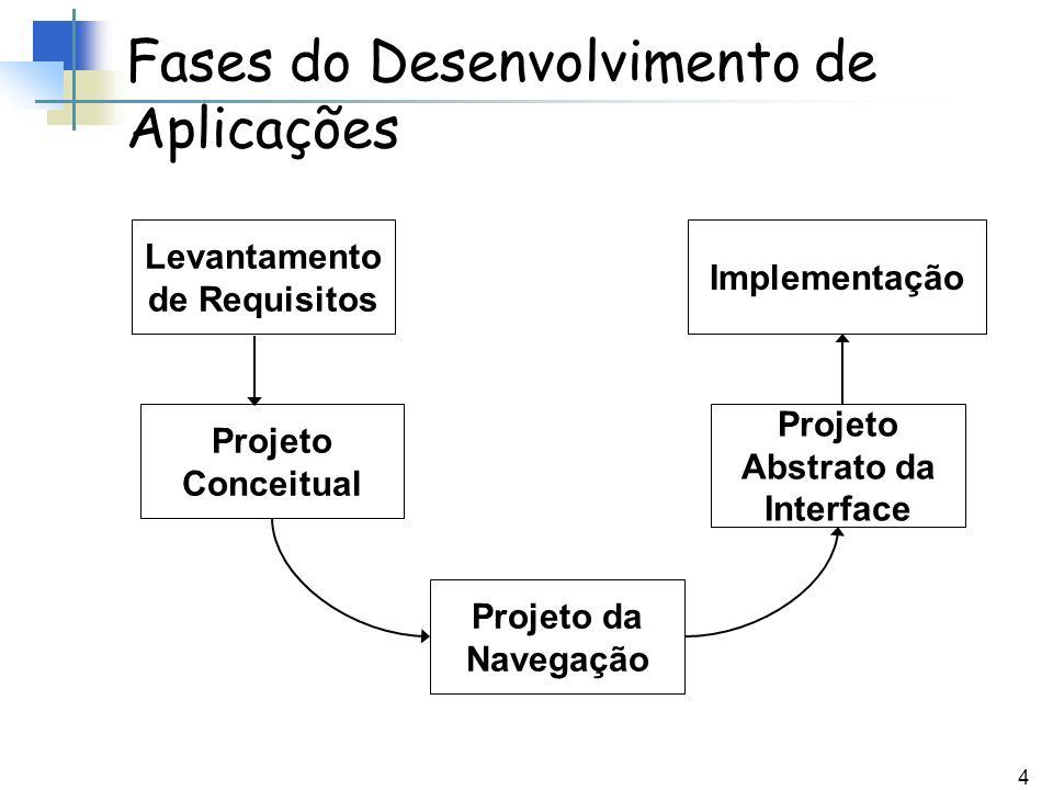 4 Fases do Desenvolvimento de Aplicações Levantamento de Requisitos Projeto Conceitual Projeto da Navegação Implementação Projeto Abstrato da Interfac