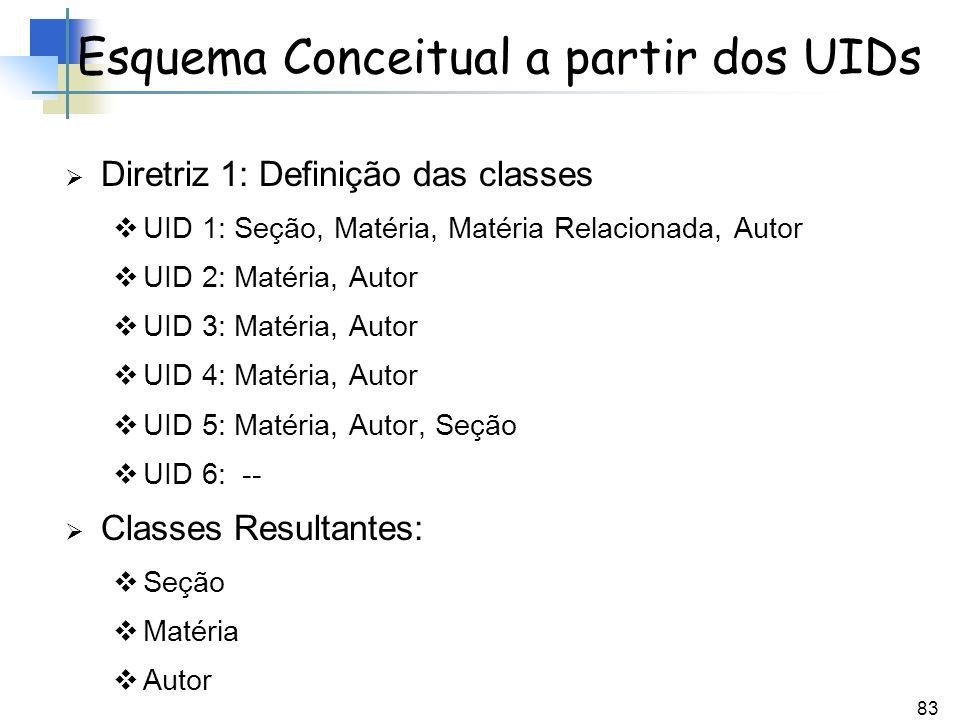 83 Diretriz 1: Definição das classes UID 1: Seção, Matéria, Matéria Relacionada, Autor UID 2: Matéria, Autor UID 3: Matéria, Autor UID 4: Matéria, Aut