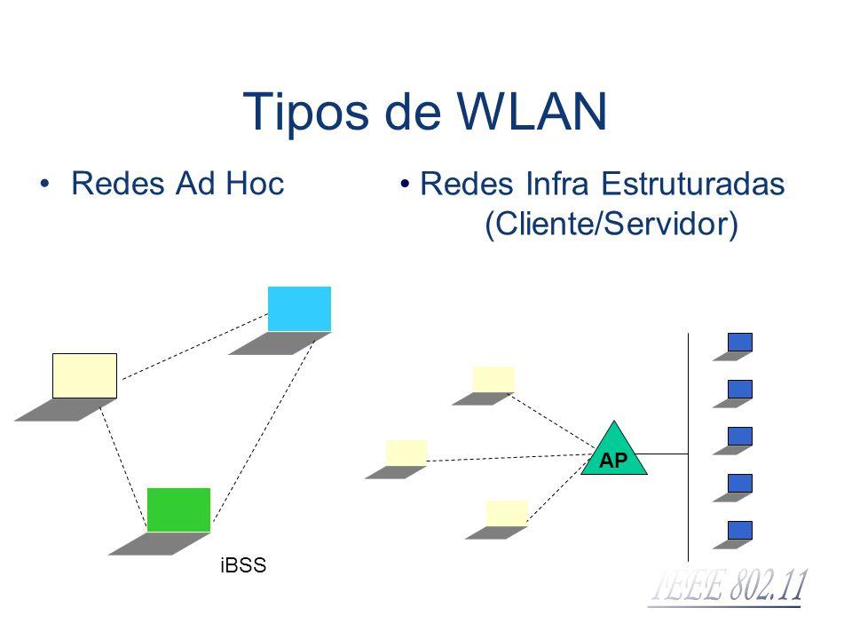 Tipos de WLAN Redes Ad Hoc Redes Infra Estruturadas (Cliente/Servidor) AP iBSS