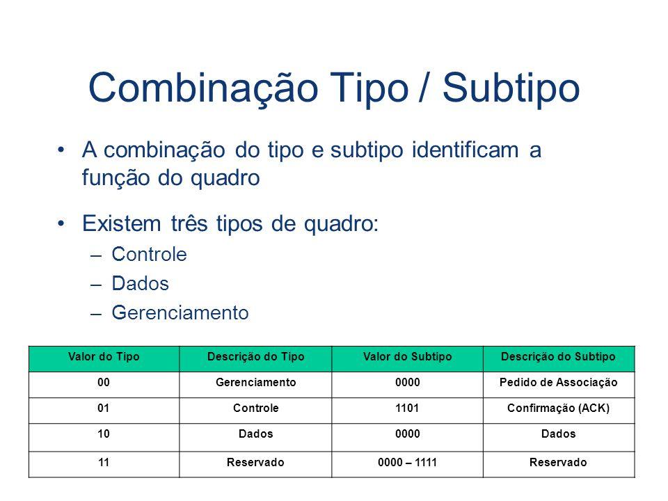 Combinação Tipo / Subtipo A combinação do tipo e subtipo identificam a função do quadro Existem três tipos de quadro: –Controle –Dados –Gerenciamento