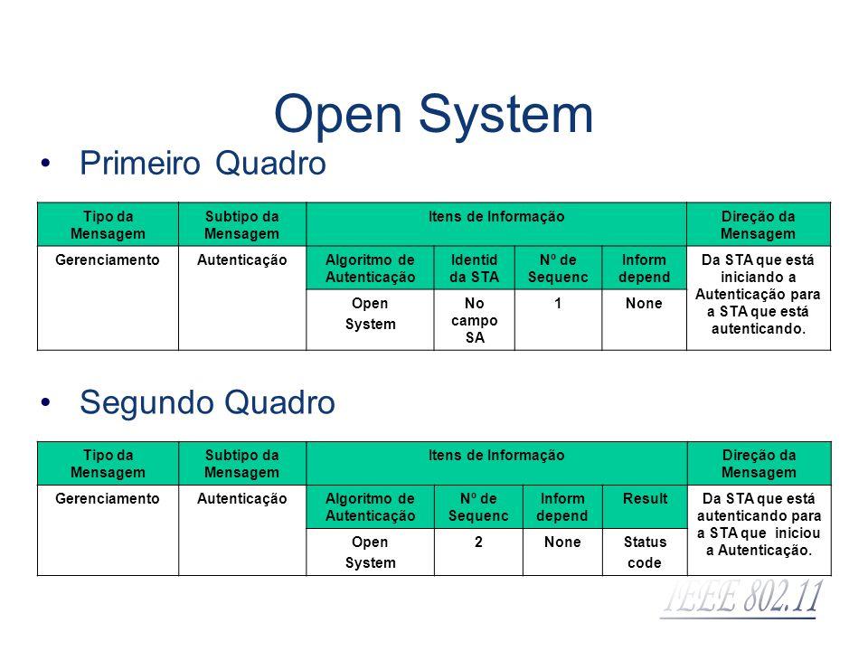 Open System Tipo da Mensagem Subtipo da Mensagem Itens de InformaçãoDireção da Mensagem GerenciamentoAutenticaçãoAlgoritmo de Autenticação Identid da
