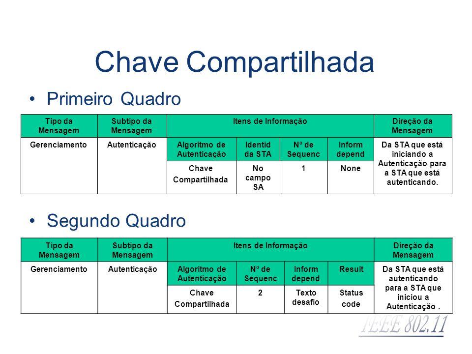 Chave Compartilhada Primeiro Quadro Inform depend Nº de Sequenc Identid da STA Algoritmo de Autenticação Chave Compartilhada No campo SA 1 Da STA que