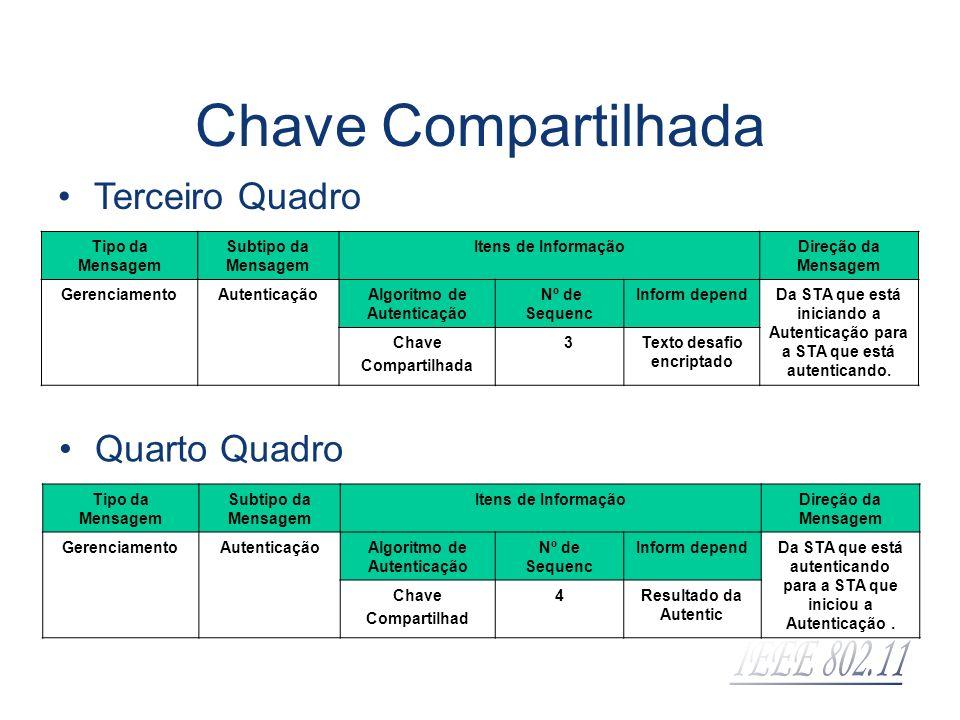 Chave Compartilhada Terceiro Quadro Tipo da Mensagem Subtipo da Mensagem Itens de InformaçãoDireção da Mensagem GerenciamentoAutenticaçãoAlgoritmo de