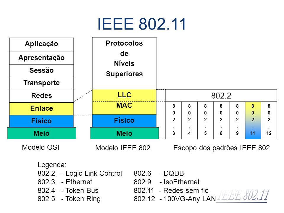 Aplicação Apresentação Sessão Transporte Redes Enlace Físico Protocolos de Níveis Superiores LLC MAC Físico Meio 802.2 802.3802.3 802.4802.4 802.5802.