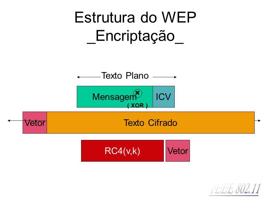 MensagemICV Texto Plano ChaveVetorRC4(v,k) × ( XOR ) Vetor Texto Cifrado Estrutura do WEP _Encriptação_