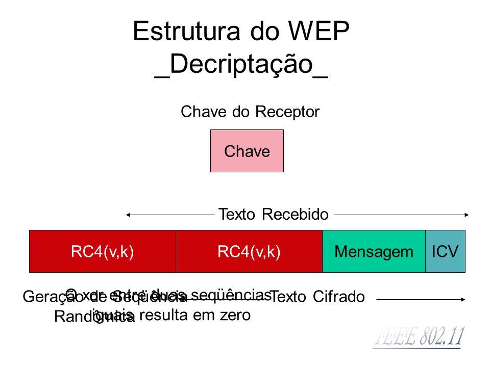 VetorTexto Cifrado Chave RC4(v,k) Texto Recebido Chave do Receptor Geração de Seqüência Randômica Texto Cifrado RC4(v,k)MensagemICV O xor entre duas s