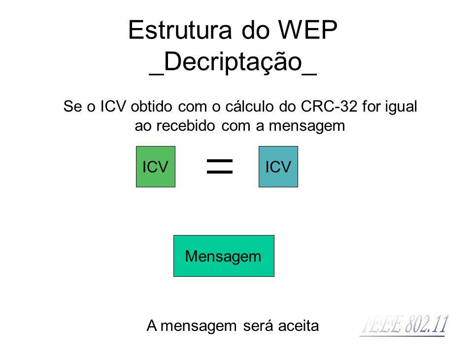 Mensagem ICV Se o ICV obtido com o cálculo do CRC-32 for igual ao recebido com a mensagem ICV A mensagem será aceita Estrutura do WEP _Decriptação_