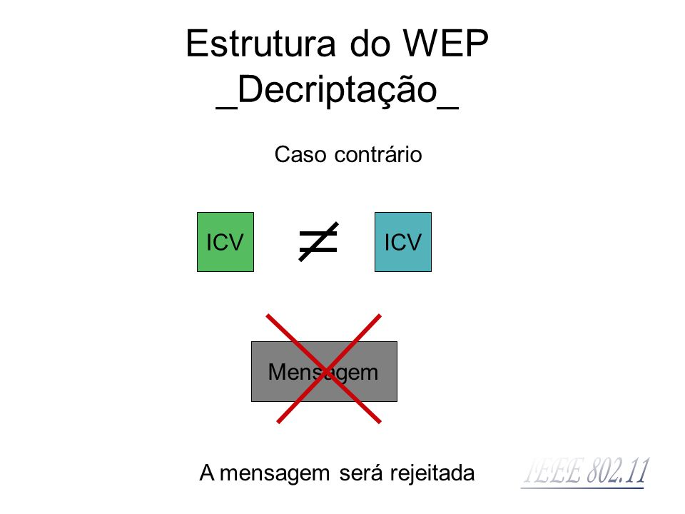 Mensagem ICV Caso contrário ICV A mensagem será rejeitada Mensagem Estrutura do WEP _Decriptação_