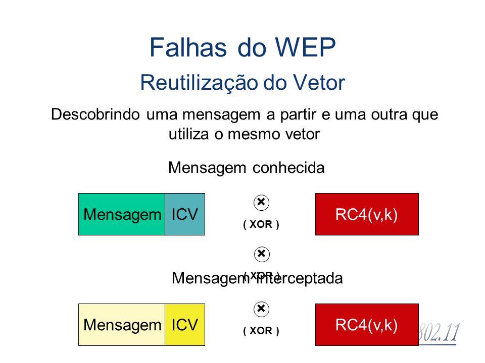 MensagemICV RC4(v,k) × ( XOR ) MensagemICVRC4(v,k) × ( XOR ) Mensagem conhecida Mensagem interceptada Falhas do WEP Reutilização do Vetor Descobrindo