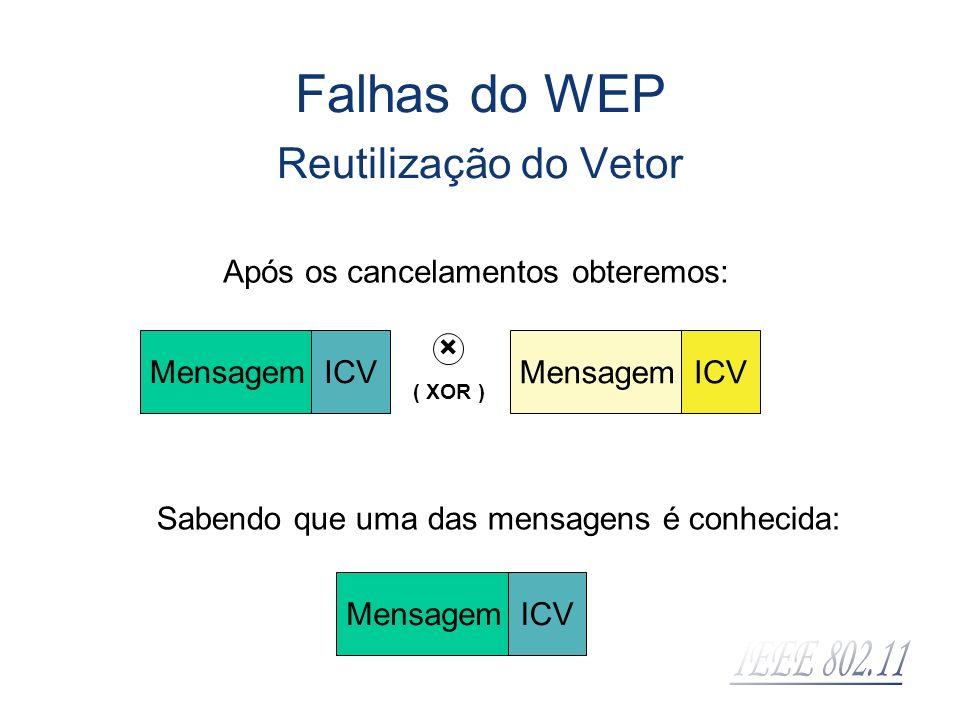 MensagemICV MensagemICV Após os cancelamentos obteremos: × ( XOR ) MensagemICV Sabendo que uma das mensagens é conhecida: Falhas do WEP Reutilização d