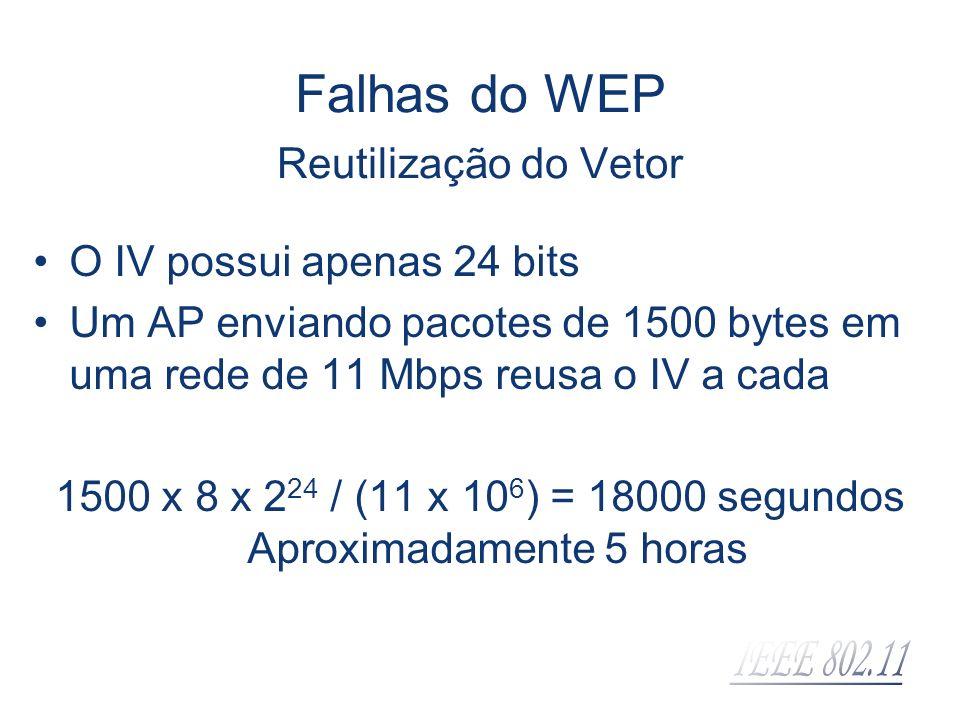 Falhas do WEP Reutilização do Vetor O IV possui apenas 24 bits Um AP enviando pacotes de 1500 bytes em uma rede de 11 Mbps reusa o IV a cada 1500 x 8