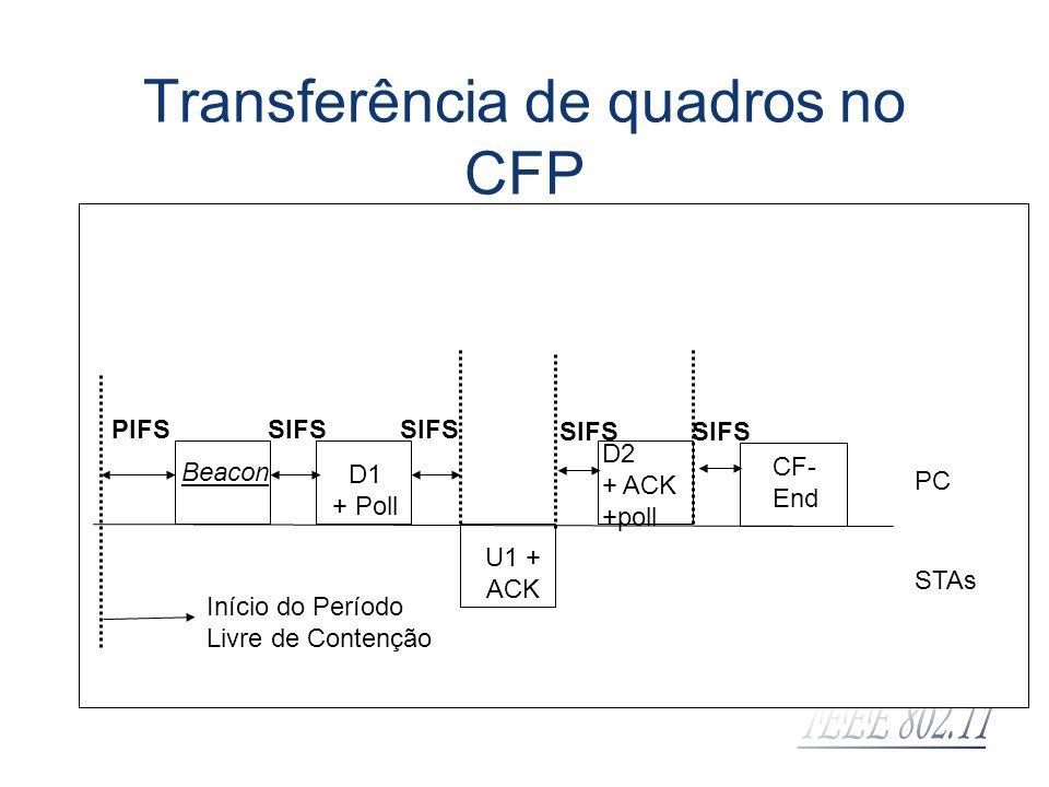 Transferência de quadros no CFP PIFS Beacon SIFS D1 + Poll SIFS U1 + ACK D2 + ACK +poll SIFS Início do Período Livre de Contenção PC STAs CF- End SIFS