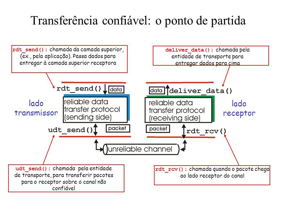 Princípios de Transferência Confiável de Dados importante nas camadas de aplicação, transporte e enlace top-10 na lista dos tópicos mais importants de