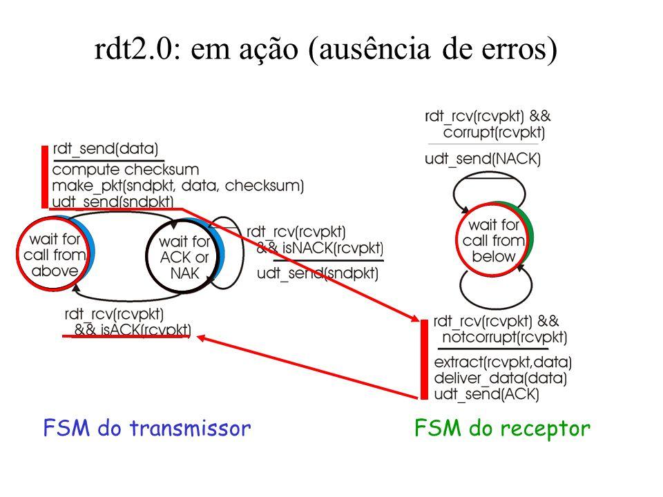 rdt2.0: especificação da FSM FSM do transmissorFSM do receptor