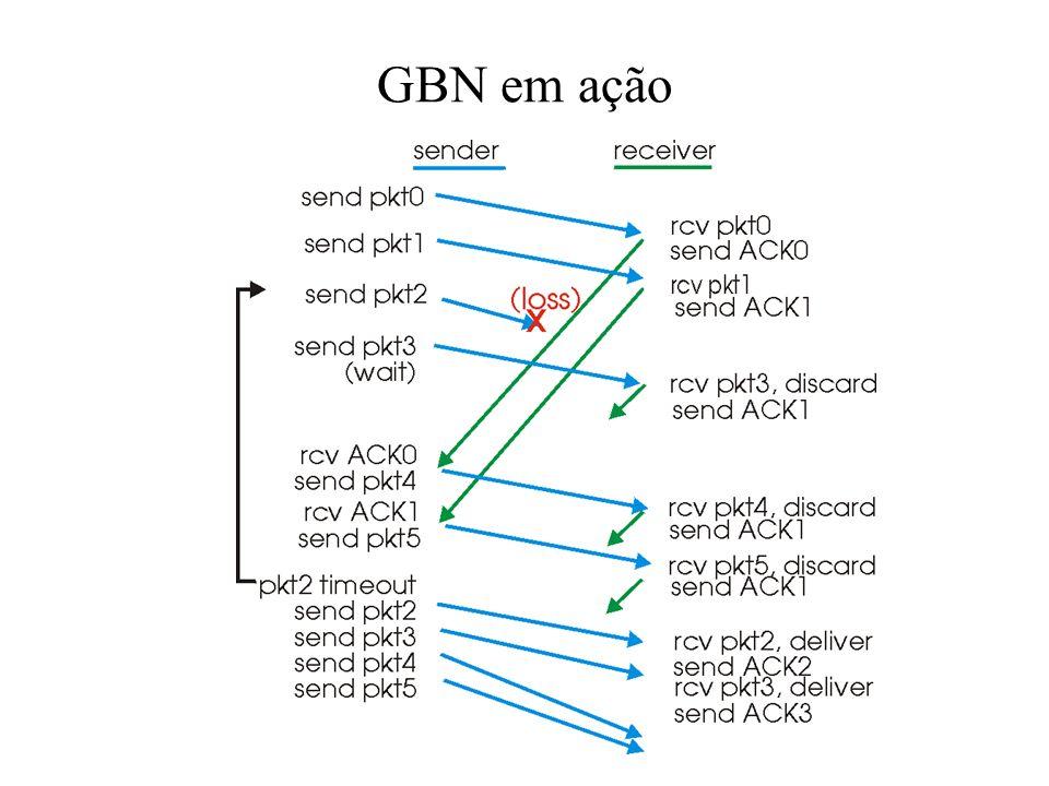 GBN: FSM estendida para o receptor receptor simples: somente ACK: sempre envia ACK para pacotes corretamente recebidos com o mais alto número de seqüê