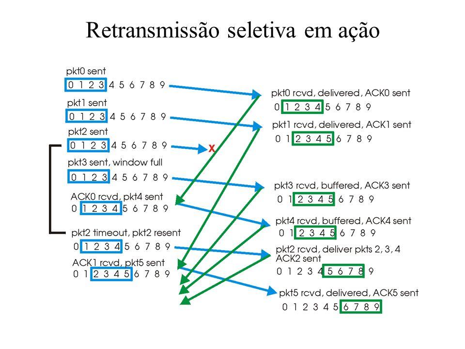 Retransmissão seletiva dados da camada superior : se o próximo número de seqüência disponível está na janela, envia o pacote timeout(n): reenvia pacot