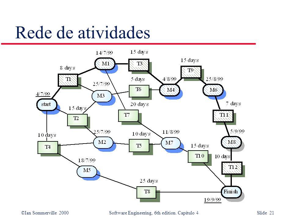 ©Ian Sommerville 2000Software Engineering, 6th edition. Capítulo 4 Slide 21 Rede de atividades