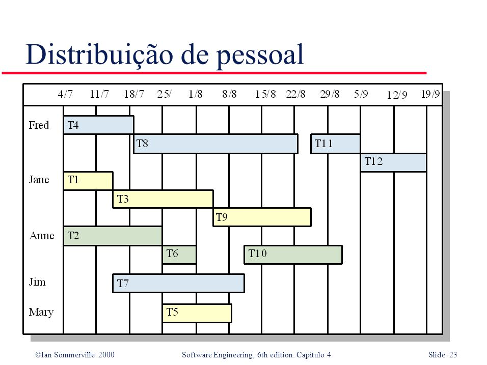 ©Ian Sommerville 2000Software Engineering, 6th edition. Capítulo 4 Slide 23 Distribuição de pessoal