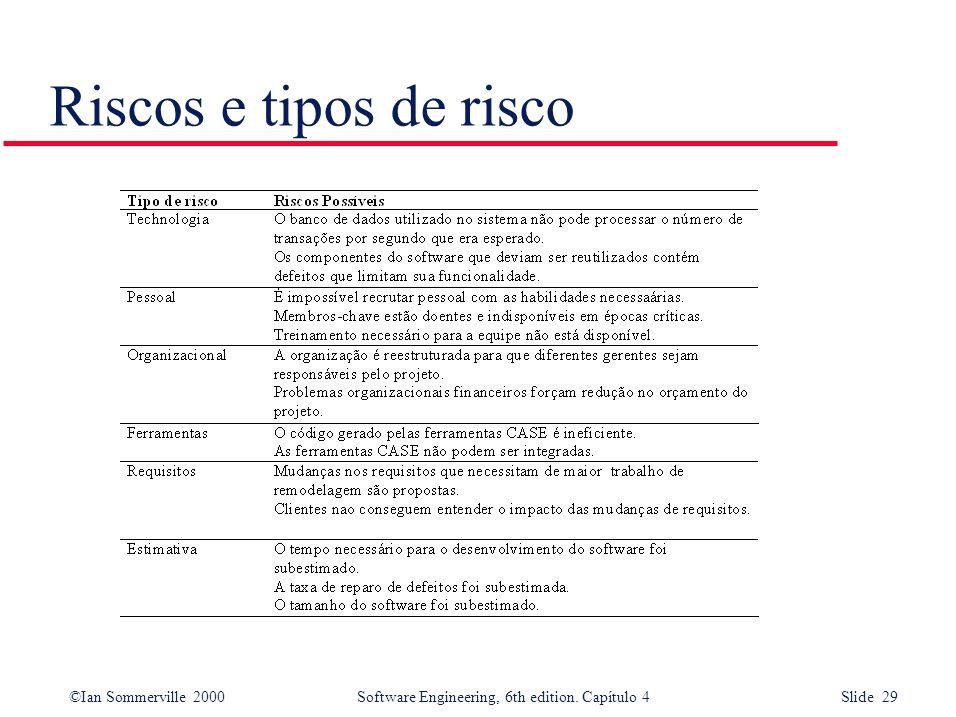 ©Ian Sommerville 2000Software Engineering, 6th edition. Capítulo 4 Slide 29 Riscos e tipos de risco