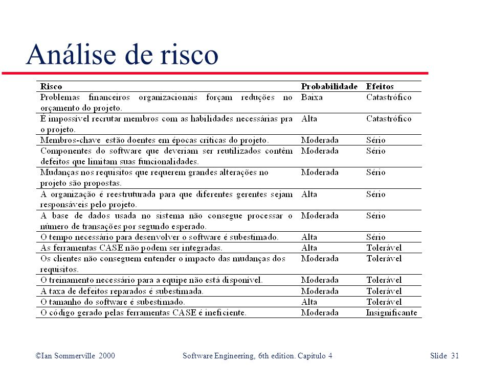 ©Ian Sommerville 2000Software Engineering, 6th edition. Capítulo 4 Slide 31 Análise de risco