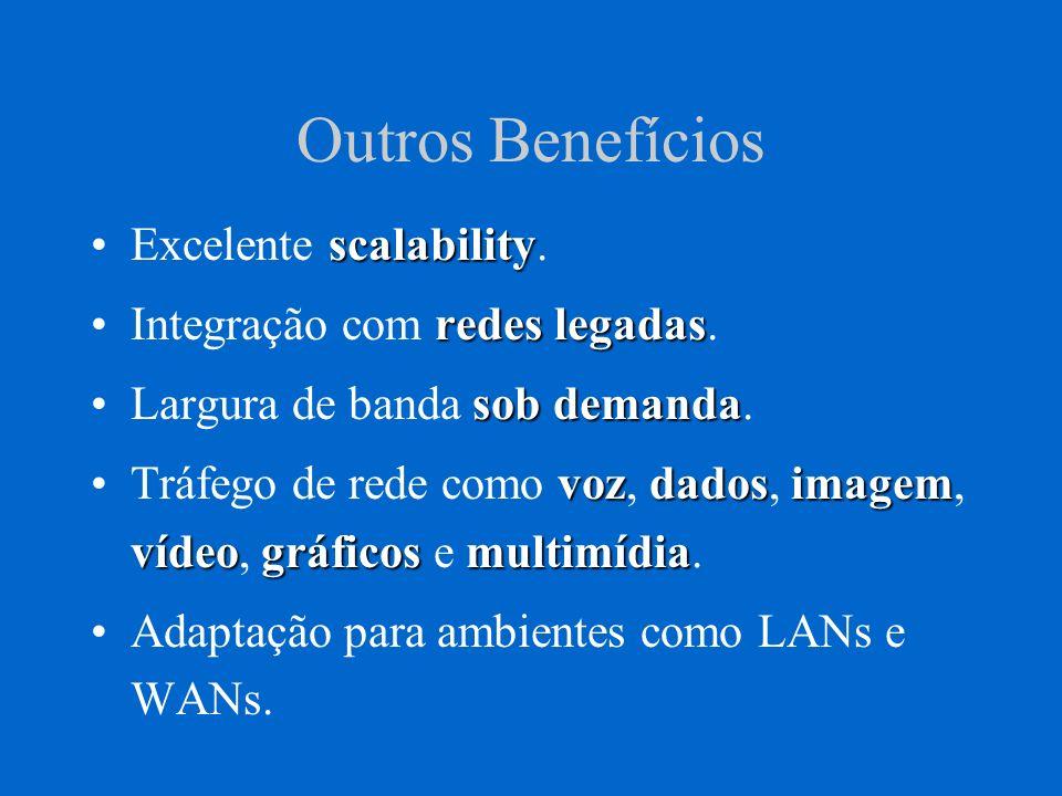 Outros Benefícios scalabilityExcelente scalability. redes legadasIntegração com redes legadas. sob demandaLargura de banda sob demanda. vozdadosimagem