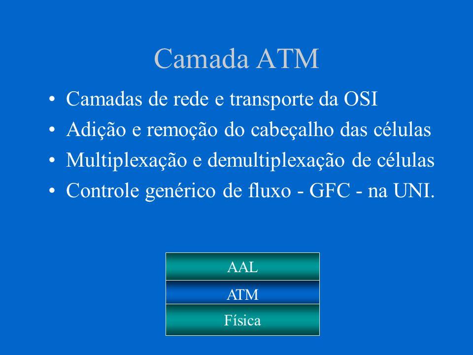 Camada ATM Camadas de rede e transporte da OSI Adição e remoção do cabeçalho das células Multiplexação e demultiplexação de células Controle genérico