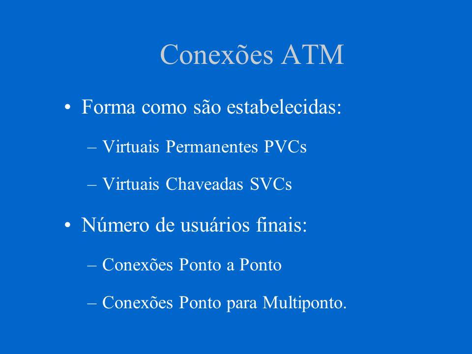Conexões ATM Forma como são estabelecidas: –Virtuais Permanentes PVCs –Virtuais Chaveadas SVCs Número de usuários finais: –Conexões Ponto a Ponto –Con