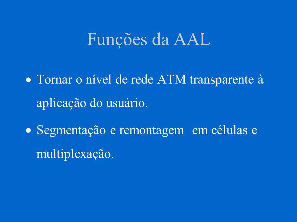 Funções da AAL Tornar o nível de rede ATM transparente à aplicação do usuário. Segmentação e remontagem em células e multiplexação.