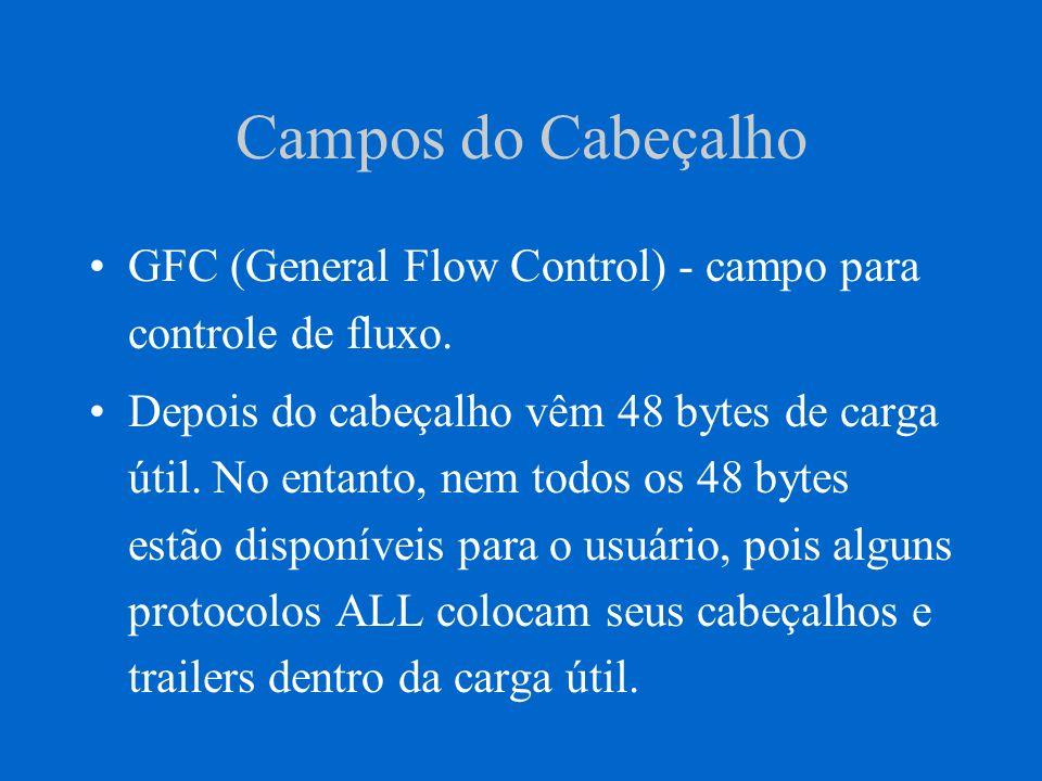 Campos do Cabeçalho GFC (General Flow Control) - campo para controle de fluxo. Depois do cabeçalho vêm 48 bytes de carga útil. No entanto, nem todos o