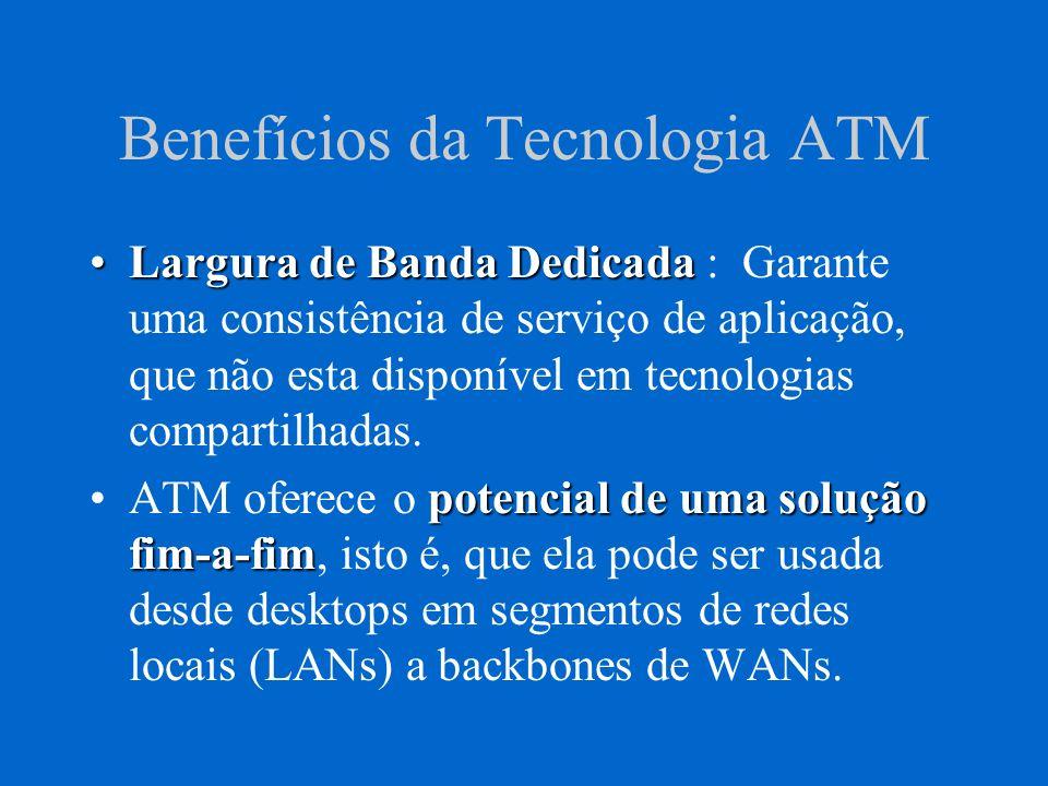 Benefícios da Tecnologia ATM Largura de Banda DedicadaLargura de Banda Dedicada : Garante uma consistência de serviço de aplicação, que não esta dispo