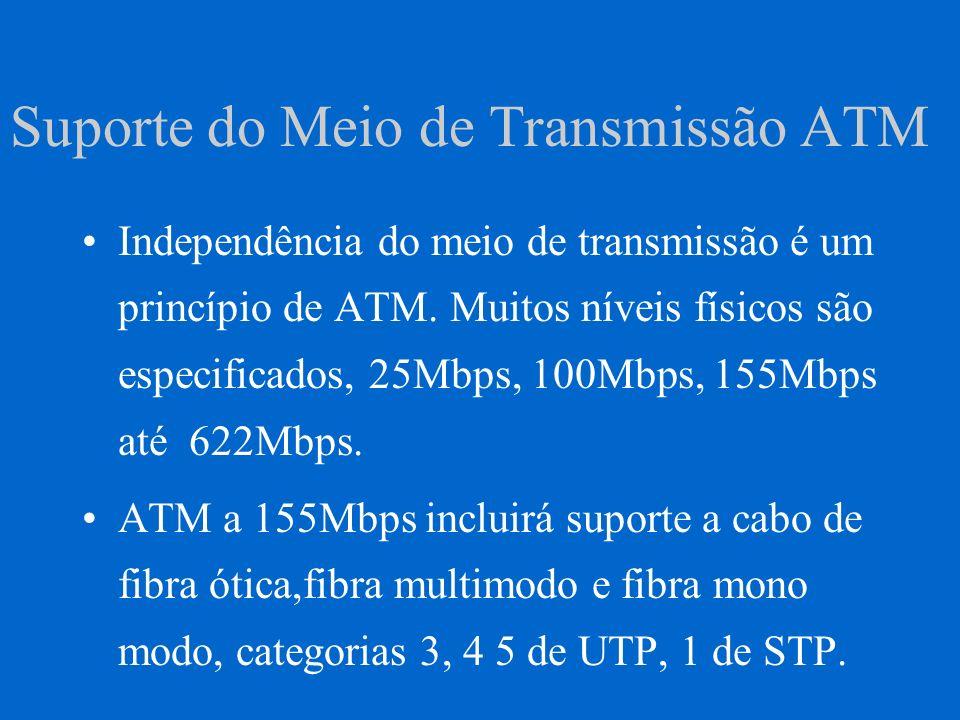 Suporte do Meio de Transmissão ATM Independência do meio de transmissão é um princípio de ATM. Muitos níveis físicos são especificados, 25Mbps, 100Mbp