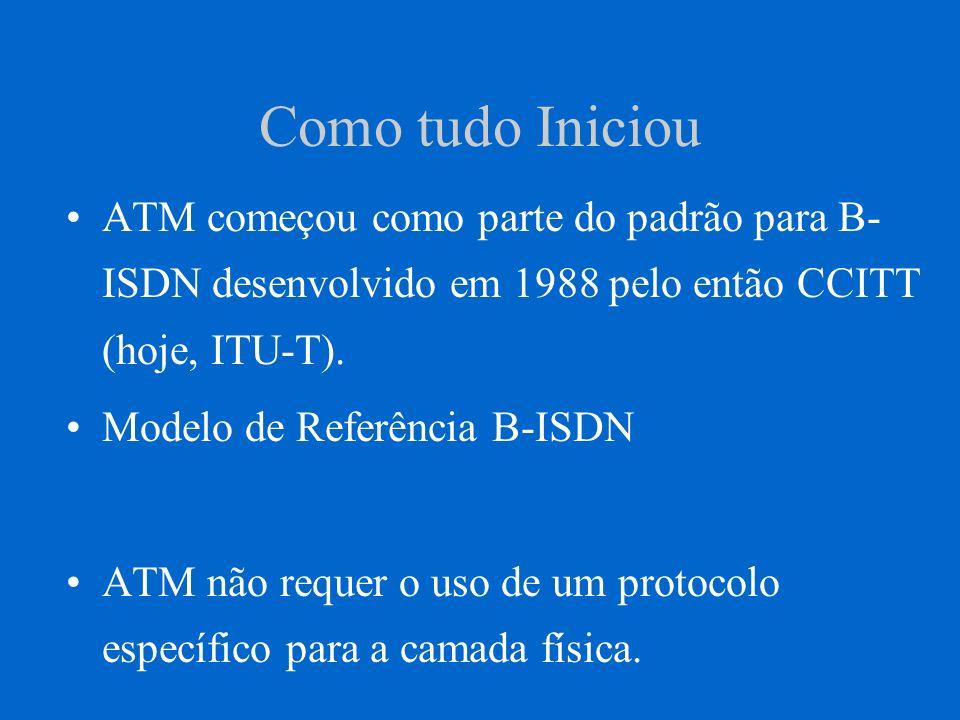 Como tudo Iniciou ATM começou como parte do padrão para B- ISDN desenvolvido em 1988 pelo então CCITT (hoje, ITU-T). Modelo de Referência B-ISDN ATM n