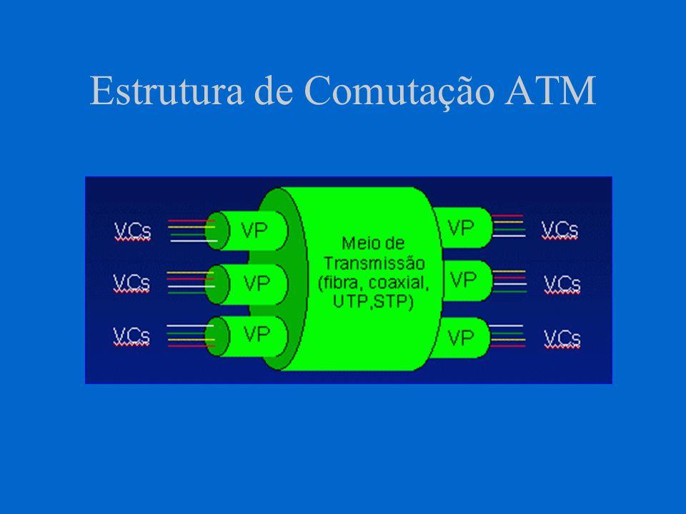 Estrutura de Comutação ATM