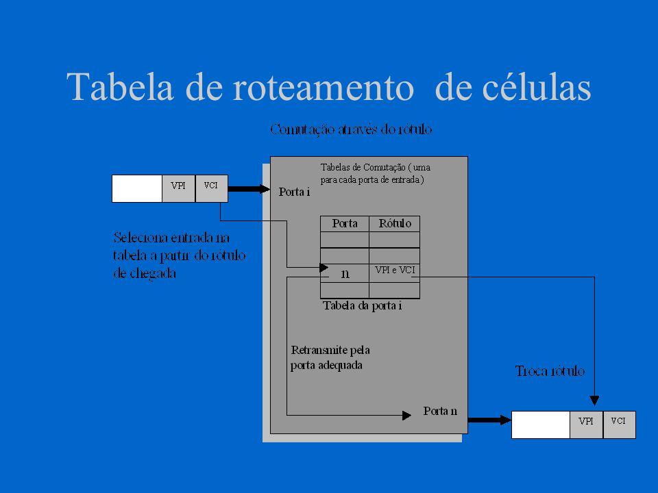 Tabela de roteamento de células