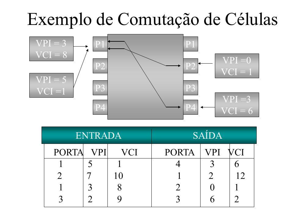 Exemplo de Comutação de Células P1 P2 P3 P4 P3 P2 P1 VPI = 3 VCI = 8 VPI = 5 VCI =1 VPI =3 VCI = 6 VPI =0 VCI = 1 ENTRADA SAÍDA PORTA VPI VCI 151 4 36