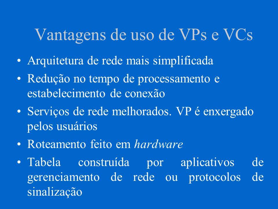Vantagens de uso de VPs e VCs Arquitetura de rede mais simplificada Redução no tempo de processamento e estabelecimento de conexão Serviços de rede me