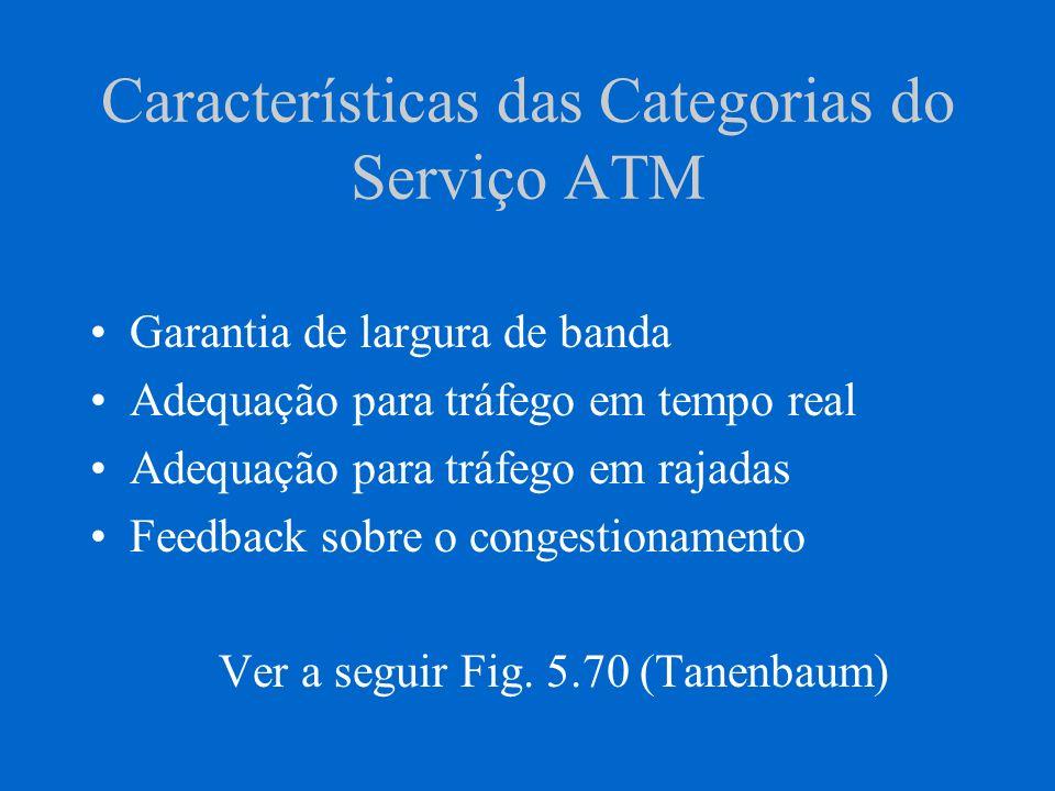 Características das Categorias do Serviço ATM Garantia de largura de banda Adequação para tráfego em tempo real Adequação para tráfego em rajadas Feed