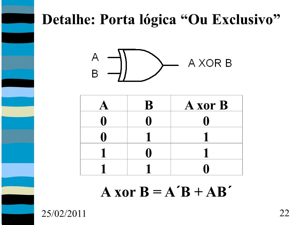 25/02/2011 22 Detalhe: Porta lógica Ou Exclusivo ABA xor B 000 011 101 110 A xor B = A´B + AB´