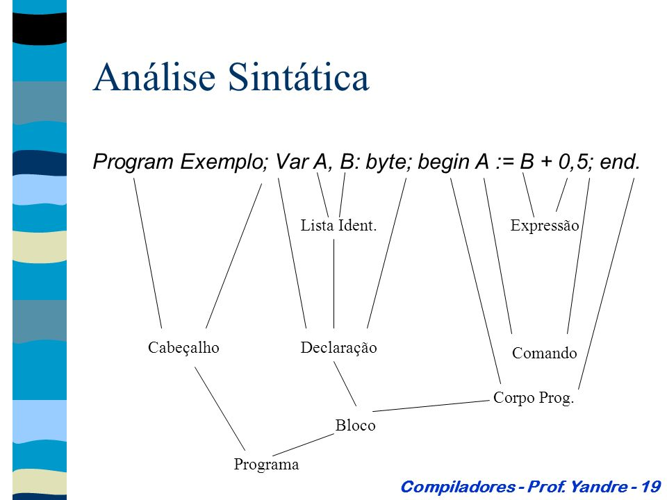 Análise Sintática Program Exemplo; Var A, B: byte; begin A := B + 0,5; end. Compiladores - Prof. Yandre - 19 Lista Ident. Declaração Comando Expressão