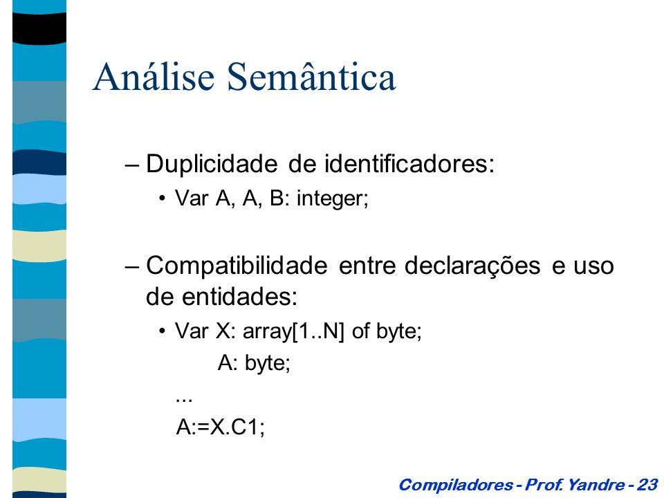 Análise Semântica –Duplicidade de identificadores: Var A, A, B: integer; –Compatibilidade entre declarações e uso de entidades: Var X: array[1..N] of byte; A: byte;...