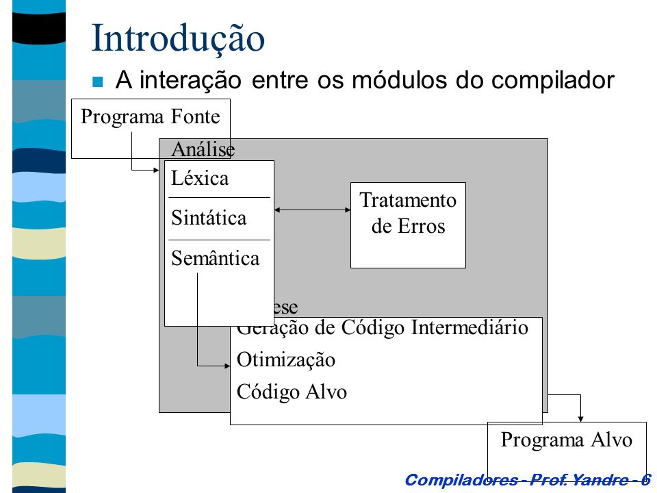 Introdução A interação entre os módulos do compilador Tratamento de Erros Geração de Código Intermediário Otimização Código Alvo Síntese Léxica Sintática Semântica Análise Programa Fonte Programa Alvo Compiladores - Prof.
