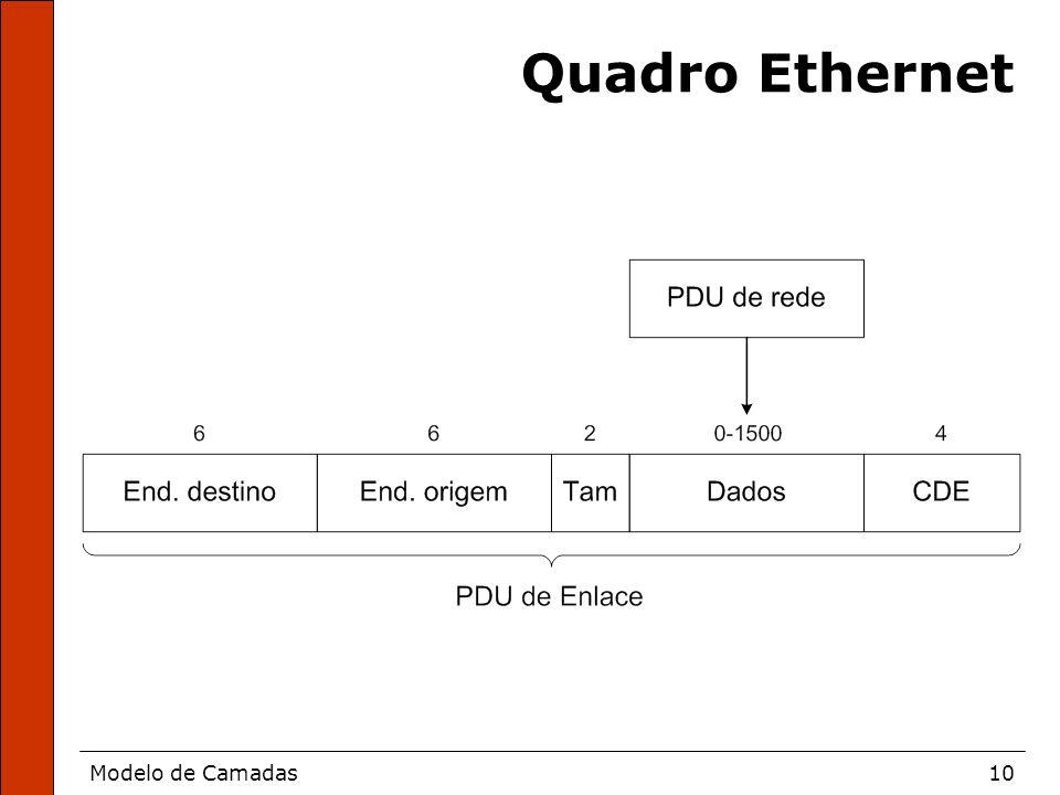 Modelo de Camadas10 Quadro Ethernet