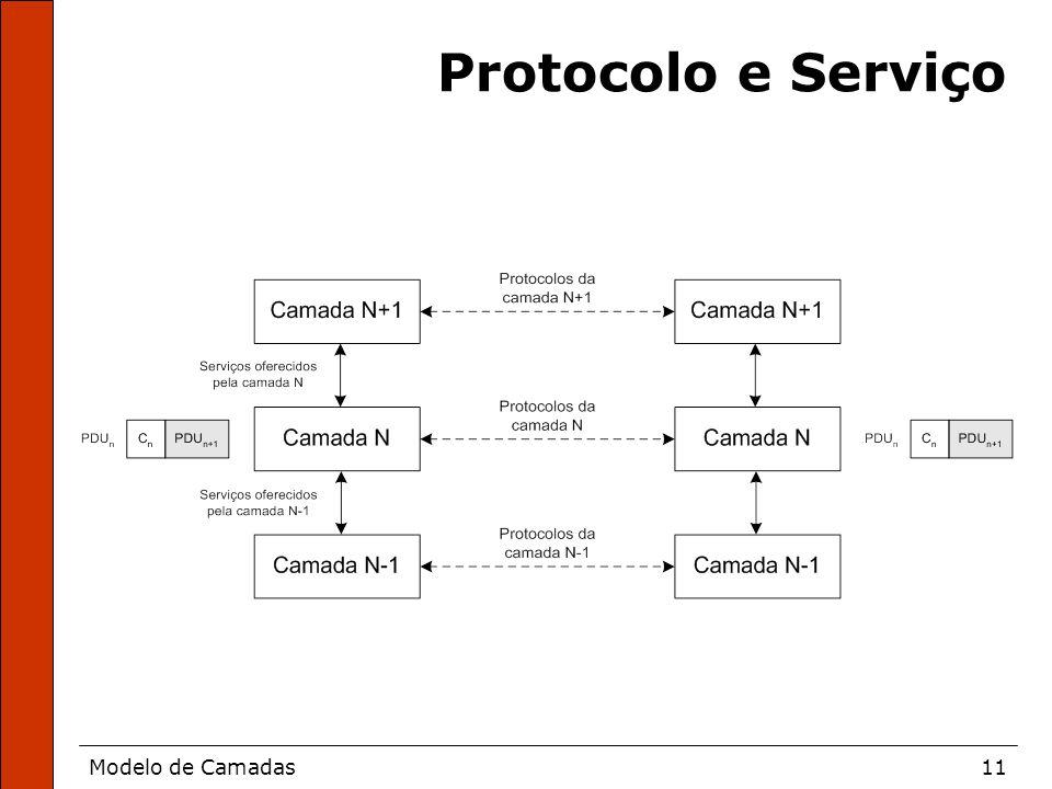 Modelo de Camadas11 Protocolo e Serviço