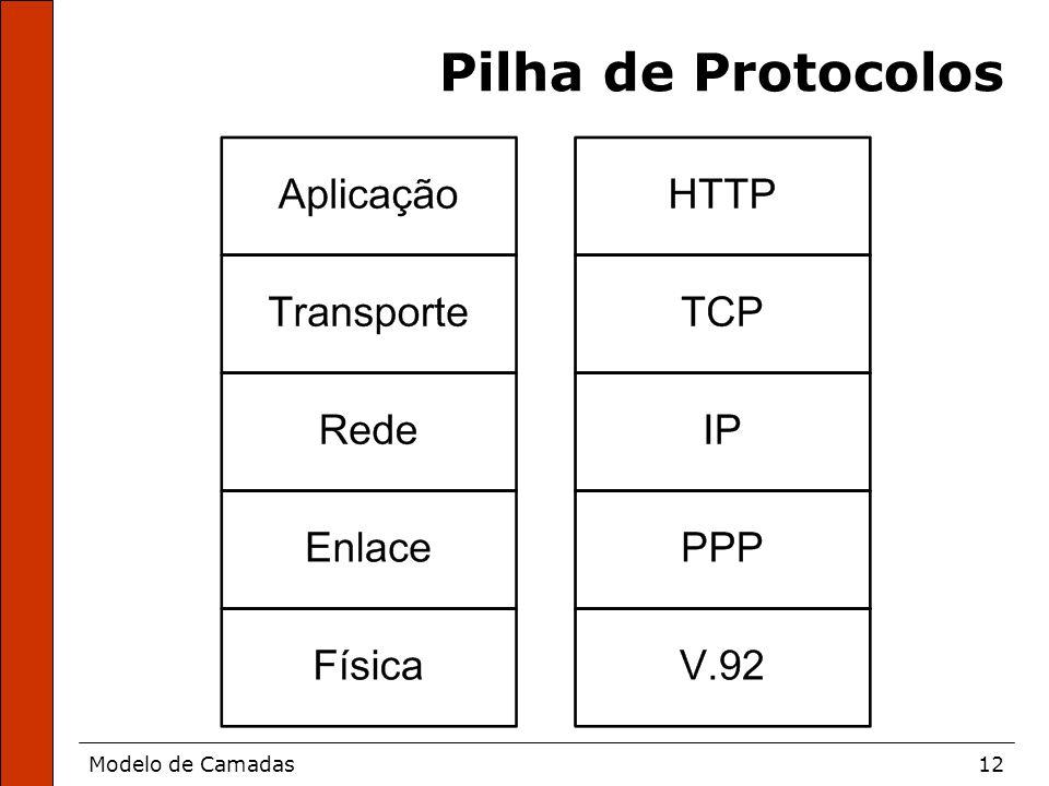 Modelo de Camadas12 Pilha de Protocolos