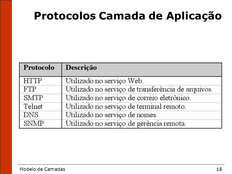 Modelo de Camadas18 Protocolos Camada de Aplicação