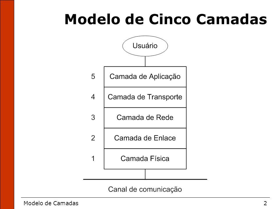 Modelo de Camadas3 Funções de Cada Camada