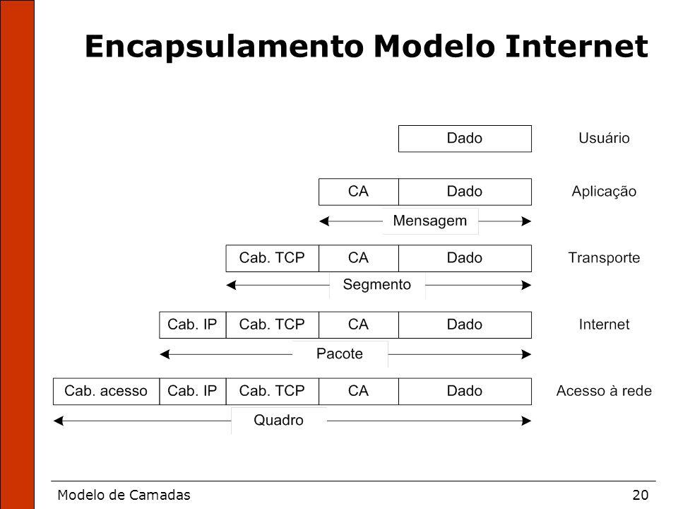 Modelo de Camadas20 Encapsulamento Modelo Internet